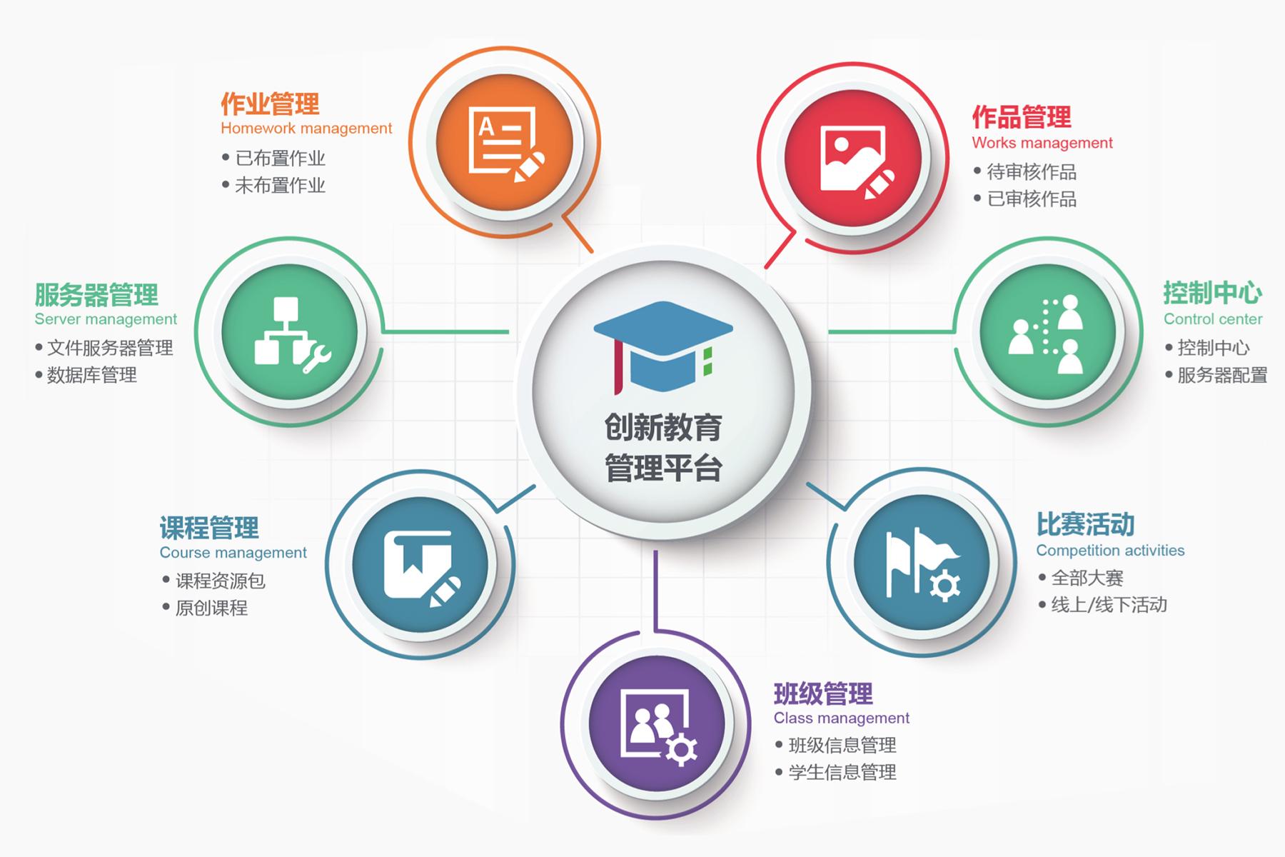 关键词:3D打印,3D打印机,3D打印技术,STEAM教育,STEM教育,创客教育,教育3D打印机,教学管理系统